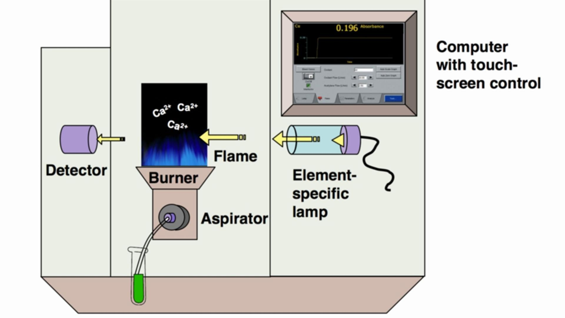 "Schematic showing ""computer with touchscreen control,"" ""element-specific lamp,"" ""burner,"" ""flame,"" ""aspirator,"" and ""detector."""